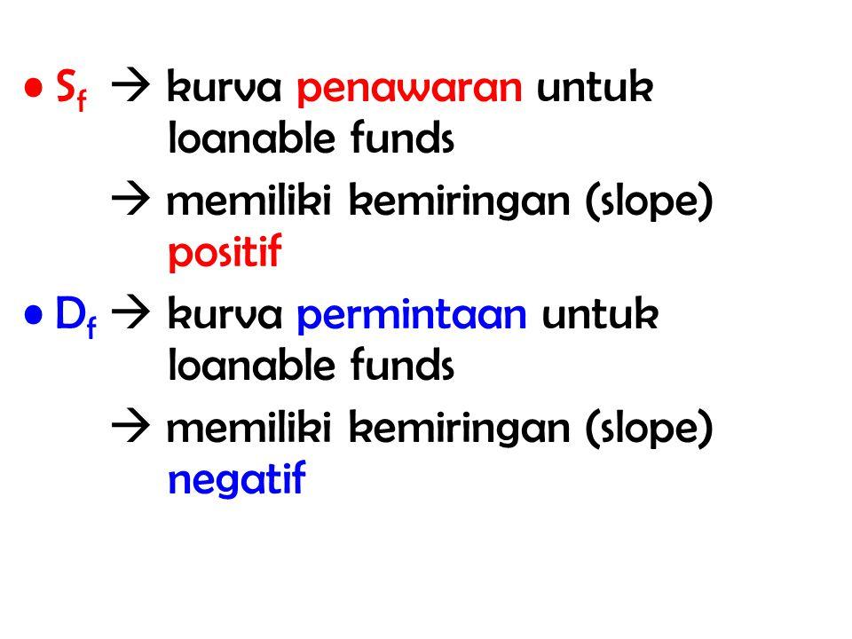 Perpotongan antara D f dan S f menentukan tingkat suku bunga pada kondisi keseimbangan ( E /Equilibrium) serta jumlah dana yang dipinjamkan