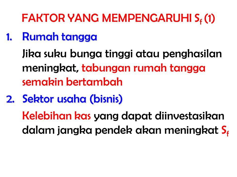 3.Pemerintah Pemerintah mempengaruhi supply dana melalui Bank Sentral (Bank Indonesia) 4.Investor asing Semakin banyak investor asing yang tertarik untuk memberikan pinjaman atau menginvestasikan dananya di suatu negara, S f akan naik FAKTOR YANG MEMPENGARUHI S f (2)