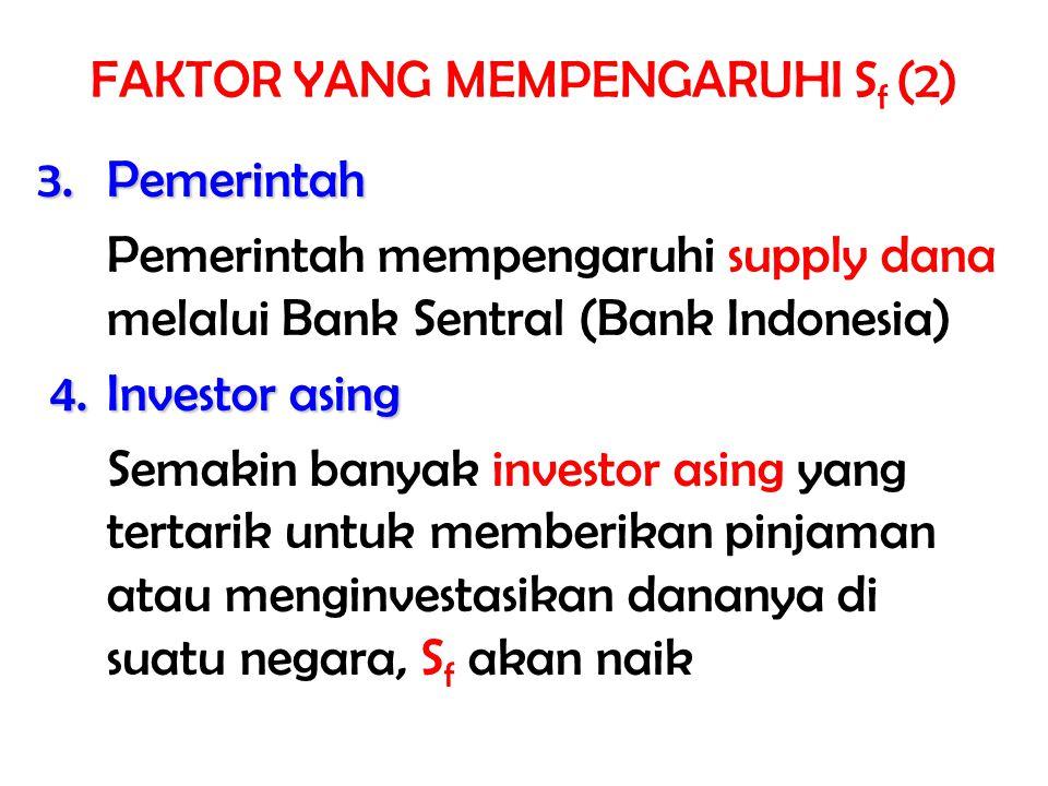  Keempat faktor yang mempengaruhi S f juga mempengaruhi permintaan akan loanable funds (D f ) Jika konsumsi rumah tangga meningkat, D f meningkat Bila perokonomian membaik dan perusahaan memiliki banyak alternatif investasi, kebutuhan modal meningkat, D f meningkat Jika pemerintah menaikkan anggaran belanja, kebutuhan modal meningkat, D f meningkat Jika investor asing membutuhkan dana dari suatu negara, D f meningkat FAKTOR YANG MEMPENGARUHI D f (1)