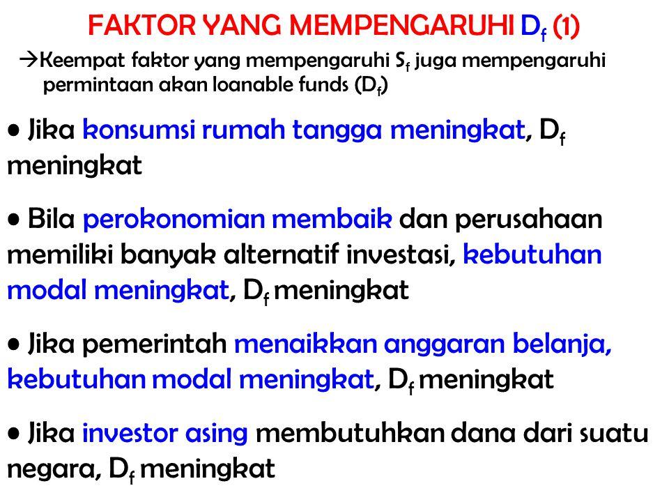  Keempat faktor yang mempengaruhi S f juga mempengaruhi permintaan akan loanable funds (D f ) Jika konsumsi rumah tangga meningkat, D f meningkat Bil