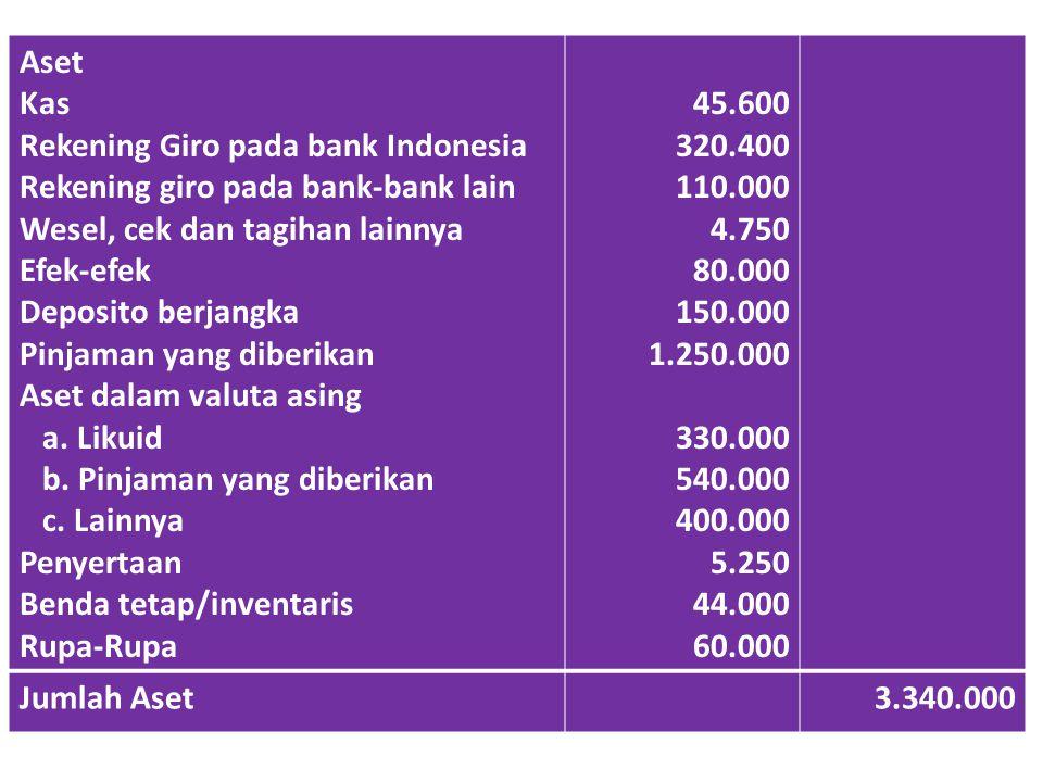 Aset Kas Rekening Giro pada bank Indonesia Rekening giro pada bank-bank lain Wesel, cek dan tagihan lainnya Efek-efek Deposito berjangka Pinjaman yang