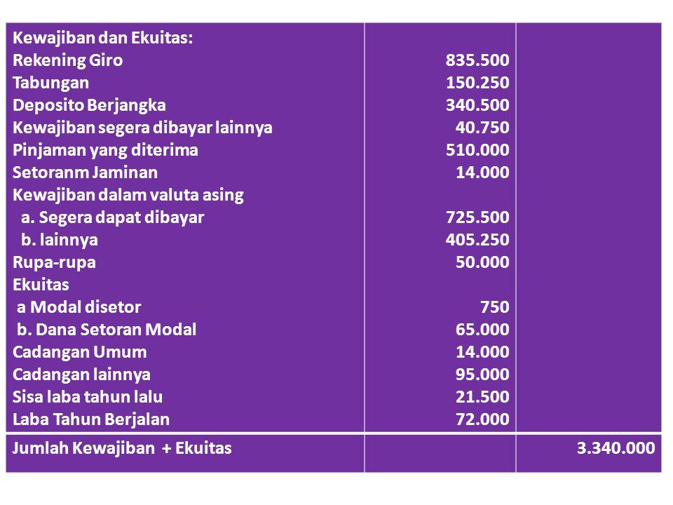 Kewajiban dan Ekuitas: Rekening Giro Tabungan Deposito Berjangka Kewajiban segera dibayar lainnya Pinjaman yang diterima Setoranm Jaminan Kewajiban da