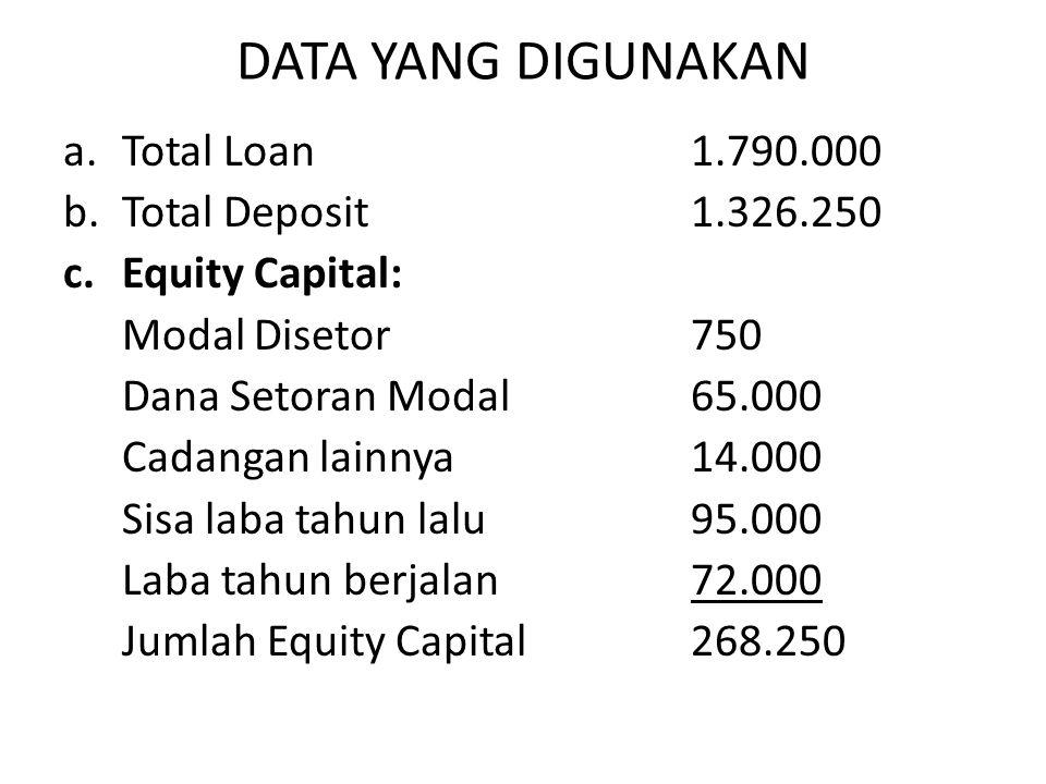 DATA YANG DIGUNAKAN a.Total Loan1.790.000 b.Total Deposit1.326.250 c.Equity Capital: Modal Disetor750 Dana Setoran Modal65.000 Cadangan lainnya14.000