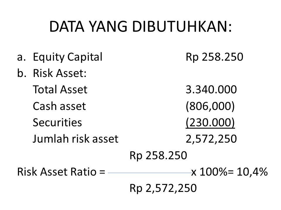 DATA YANG DIBUTUHKAN: a.Equity CapitalRp 258.250 b.Risk Asset: Total Asset3.340.000 Cash asset(806,000) Securities(230.000) Jumlah risk asset2,572,250