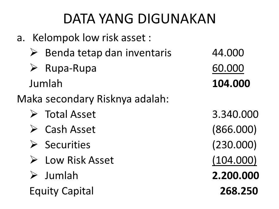 DATA YANG DIGUNAKAN a.Kelompok low risk asset :  Benda tetap dan inventaris44.000  Rupa-Rupa 60.000 Jumlah 104.000 Maka secondary Risknya adalah: 