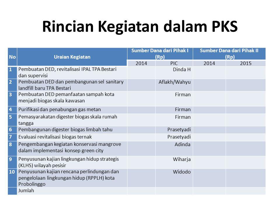 Rincian Kegiatan dalam PKS No Uraian Kegiatan Sumber Dana dari Pihak I (Rp) Sumber Dana dari Pihak II (Rp) 2014PIC20142015 1Pembuatan DED, revitalisas