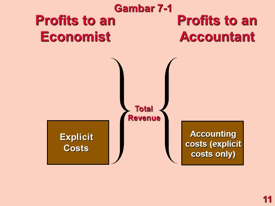 ExplicitCosts Accounting costs (explicit costs only) TotalRevenue Profits to an Economist Accountant 11 Gambar 7-1