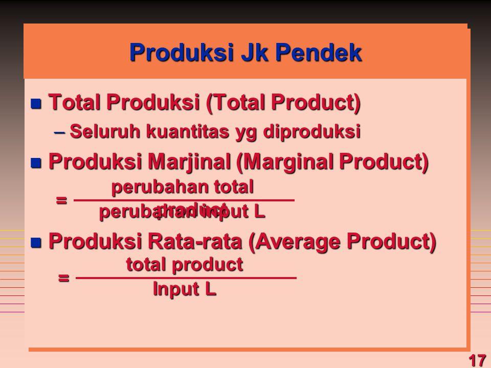 17 Produksi Jk Pendek n Total Produksi (Total Product) –Seluruh kuantitas yg diproduksi n Produksi Marjinal (Marginal Product) n Produksi Rata-rata (A