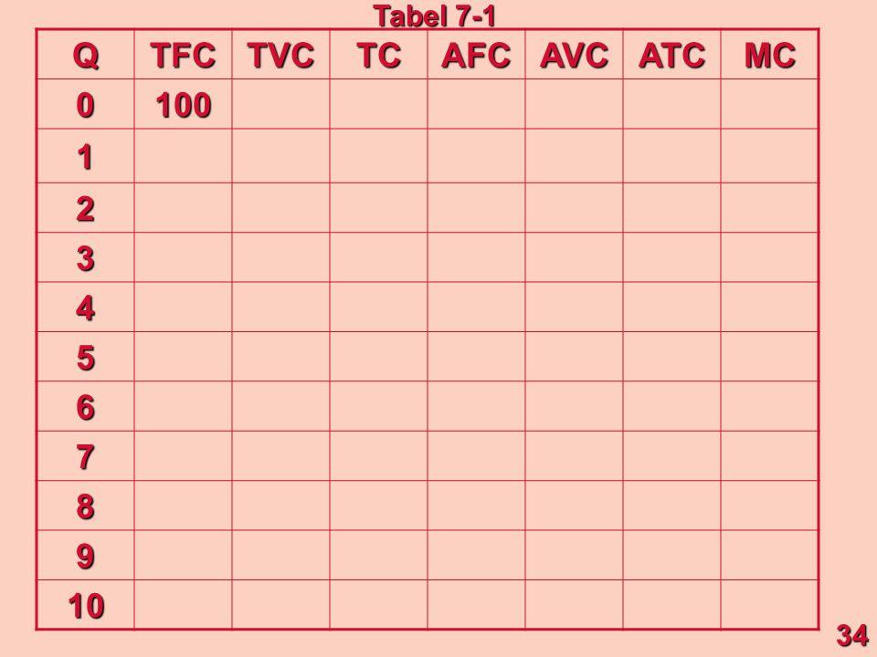 QTFCTVCTCAFCAVCATCMC 0 100 1 2 3 4 5 6 7 8 9 10 34 Tabel 7-1