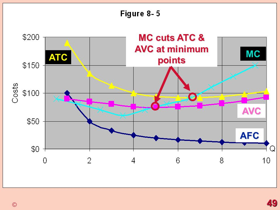 AFC MC AVC MC cuts ATC & AVC at minimum points 49 ©