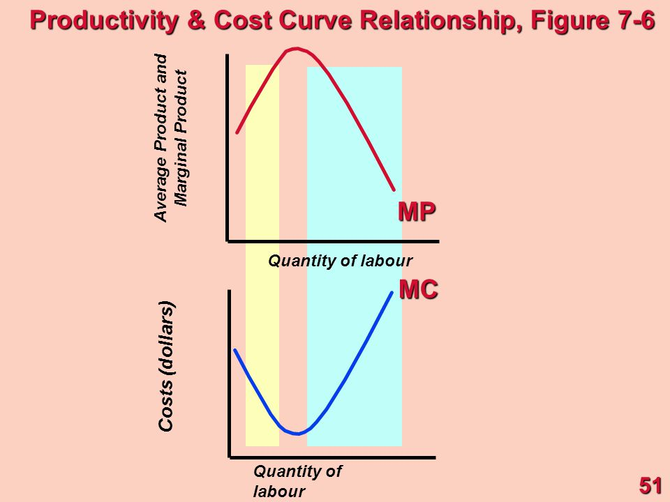 Quantity of labour Costs (dollars) Average Product and Marginal Product Quantity of labour MPMC51 Productivity & Cost Curve Relationship, Figure 7-6