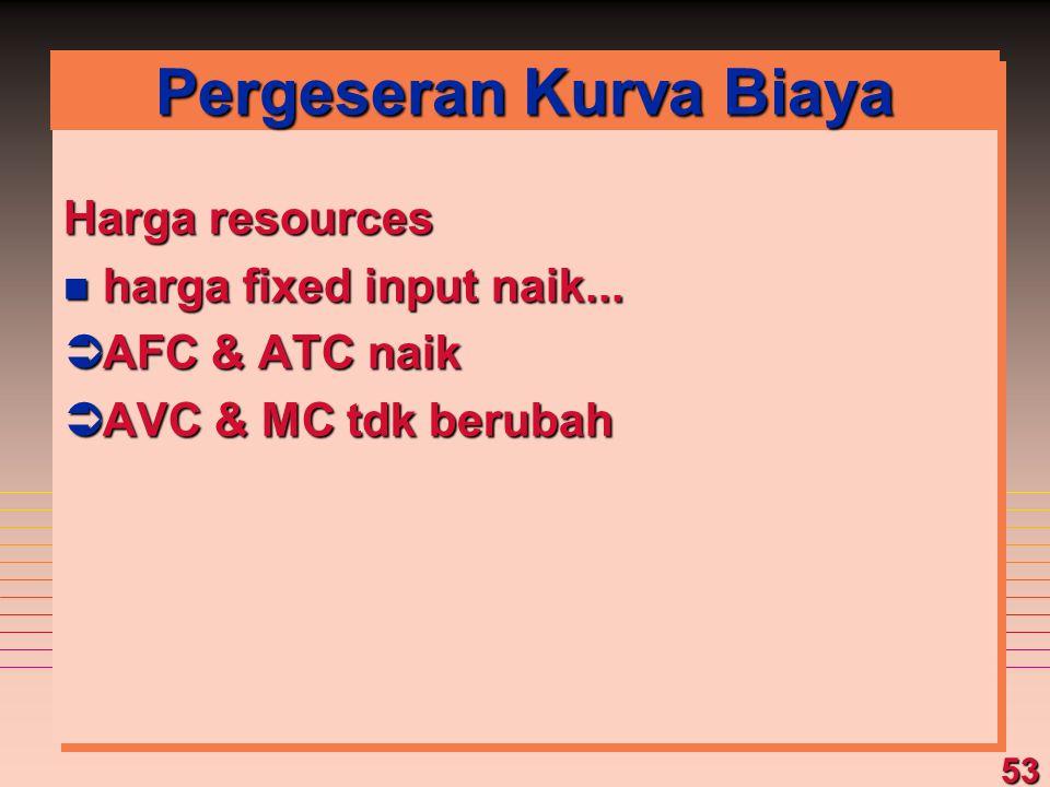 53 Pergeseran Kurva Biaya Harga resources n harga fixed input naik... ÜAFC & ATC naik ÜAVC & MC tdk berubah