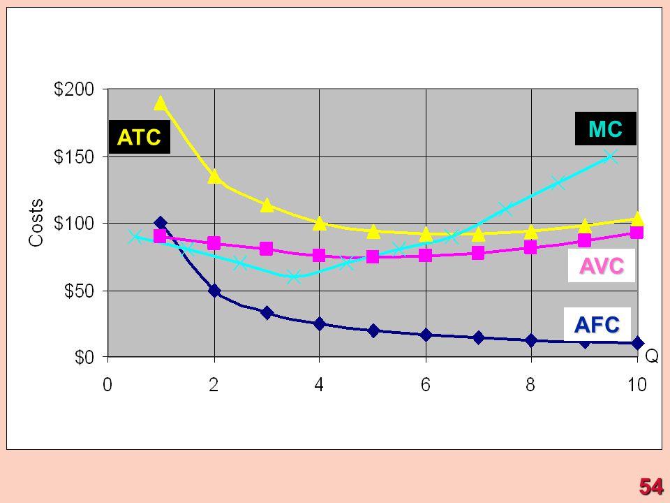 AFC ATC MC AVC 54
