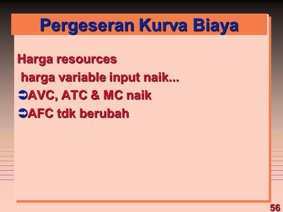 56 Pergeseran Kurva Biaya Harga resources harga variable input naik... harga variable input naik... ÜAVC, ATC & MC naik ÜAFC tdk berubah