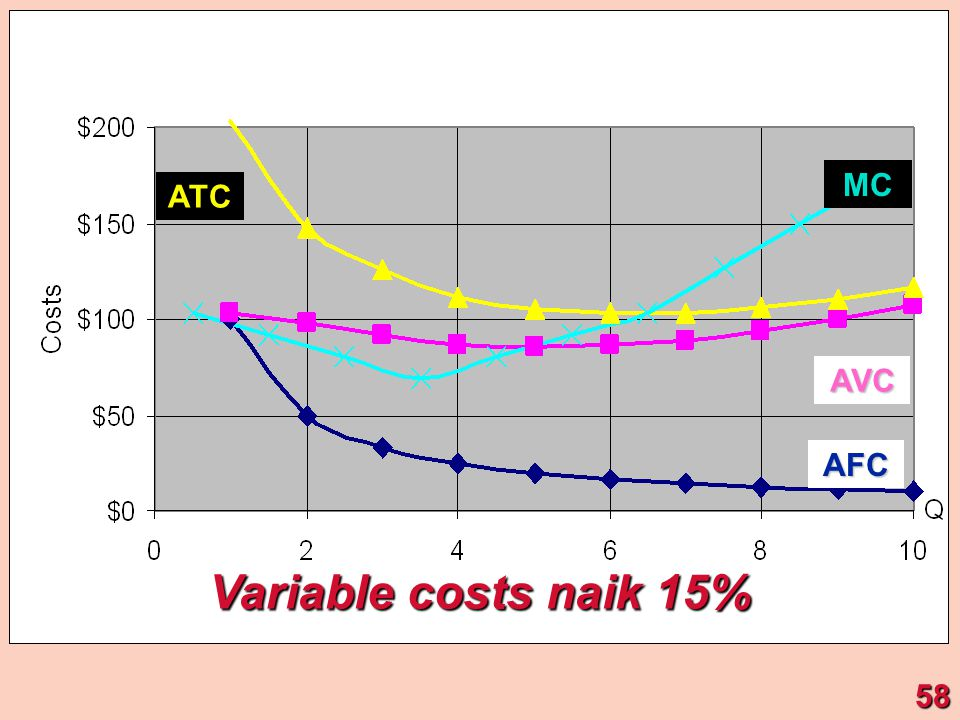 AFC ATC MC AVC Variable costs naik 15% 58