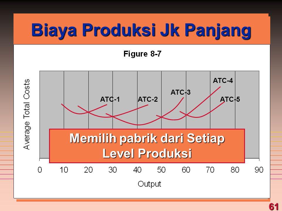 61 Biaya Produksi Jk Panjang ATC-1ATC-2 ATC-3 ATC-4 ATC-5 Memilih pabrik dari Setiap Level Produksi