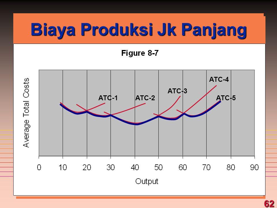 62 Biaya Produksi Jk Panjang ATC-1ATC-2 ATC-3 ATC-4 ATC-5