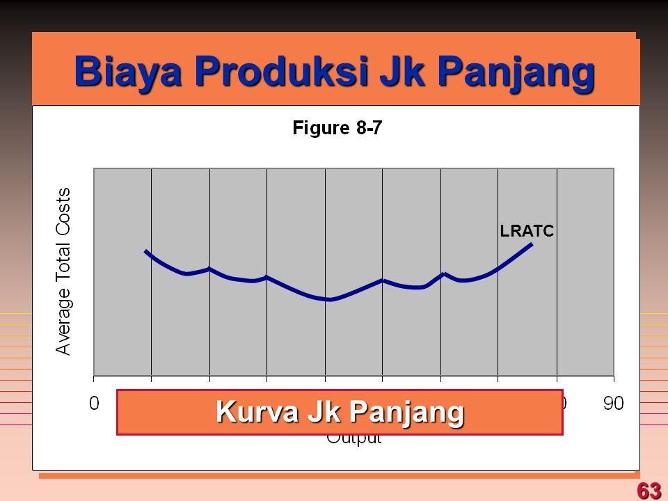 63 Biaya Produksi Jk Panjang Kurva Jk Panjang LRATC