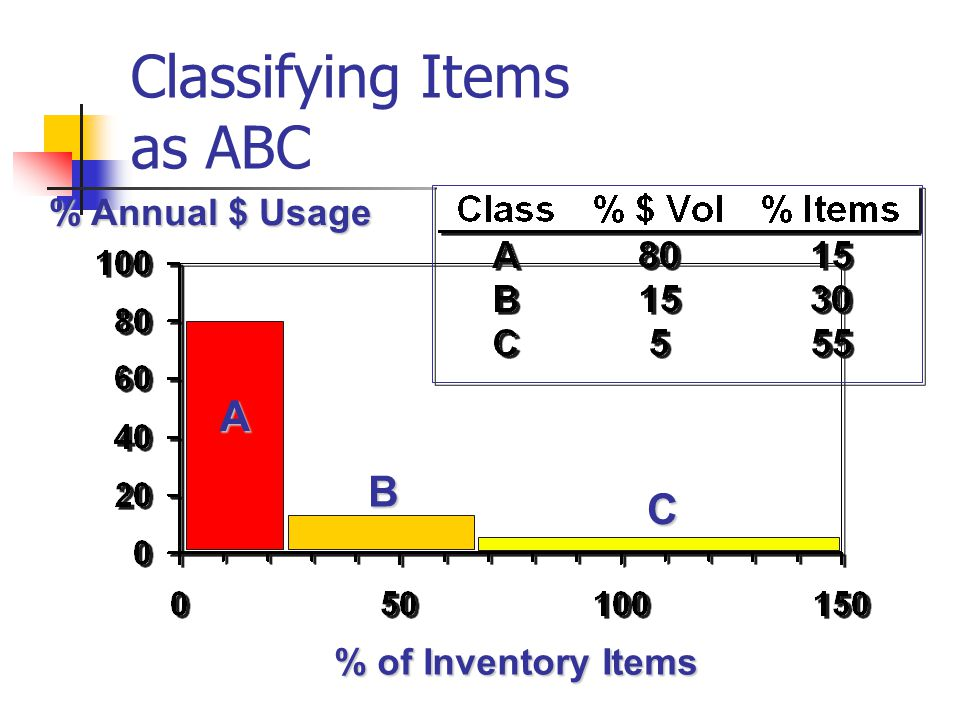 Classifying Items as ABC % of Inventory Items % Annual $ Usage A B C
