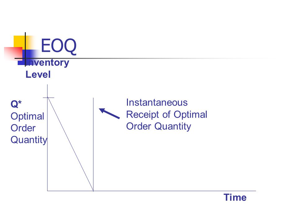 EOQ Time Inventory Level Q* Optimal Order Quantity Instantaneous Receipt of Optimal Order Quantity