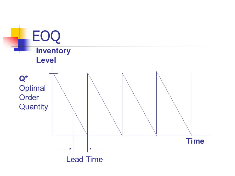 EOQ Time Inventory Level Q* Optimal Order Quantity Lead Time
