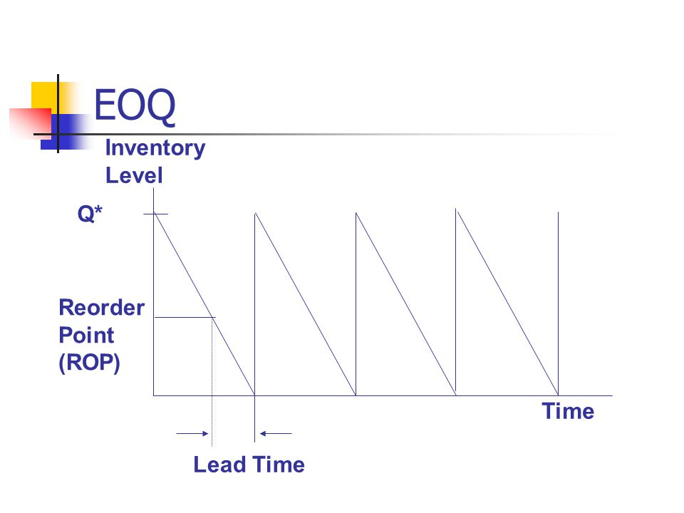 EOQ Time Inventory Level Q* Lead Time Reorder Point (ROP)