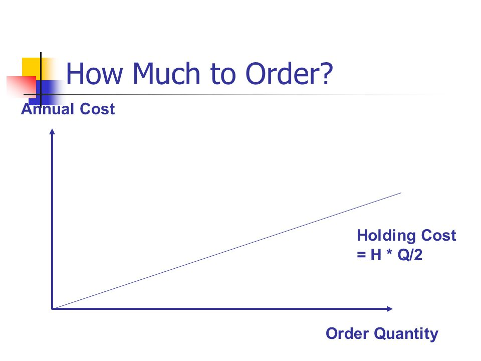 How Much to Order Annual Cost Order Quantity Holding Cost = H * Q/2