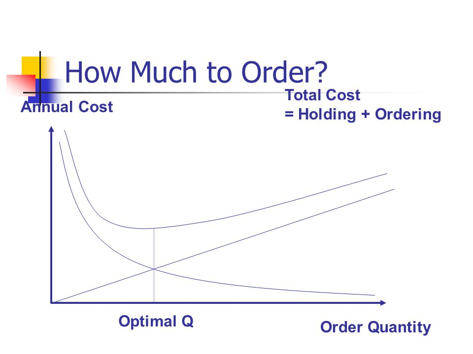 How Much to Order Annual Cost Order Quantity Total Cost = Holding + Ordering Optimal Q