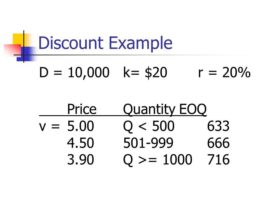 Discount Example D = 10,000k= $20 r = 20% PriceQuantityEOQ v = 5.00Q < 500633 4.50501-999666 3.90Q >= 1000716