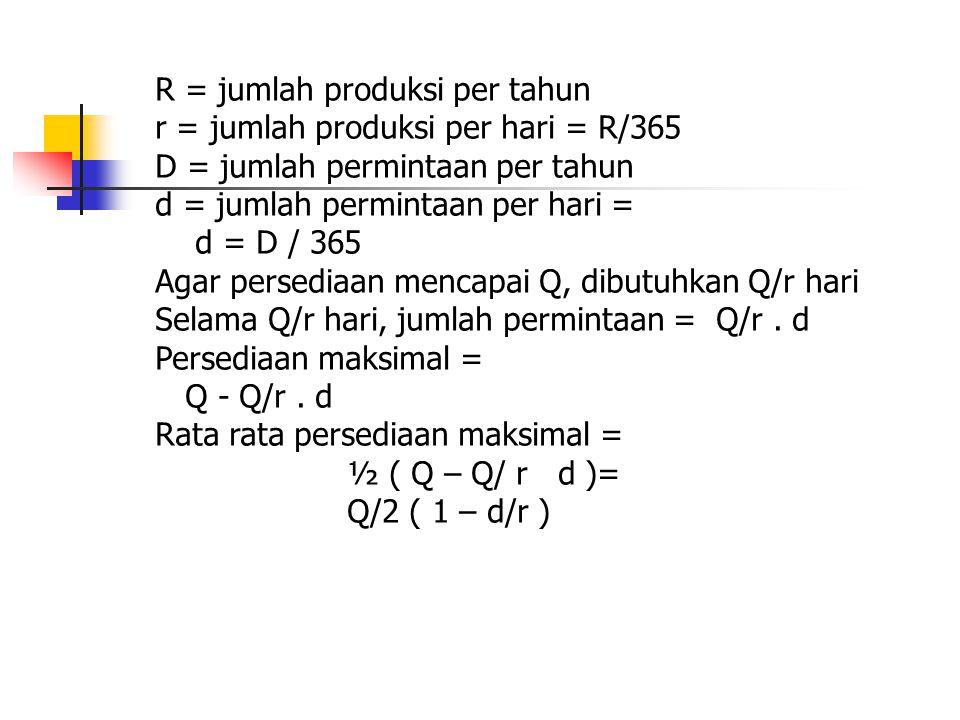 R = jumlah produksi per tahun r = jumlah produksi per hari = R/365 D = jumlah permintaan per tahun d = jumlah permintaan per hari = d = D / 365 Agar persediaan mencapai Q, dibutuhkan Q/r hari Selama Q/r hari, jumlah permintaan = Q/r.
