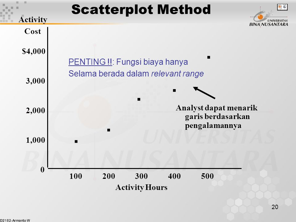 D2182-Armanto W 20 Activity Hours Activity Cost $4,000 3,000 2,000 1,000 0 100 200 300 400 500. Scatterplot Method.... Analyst dapat menarik garis ber