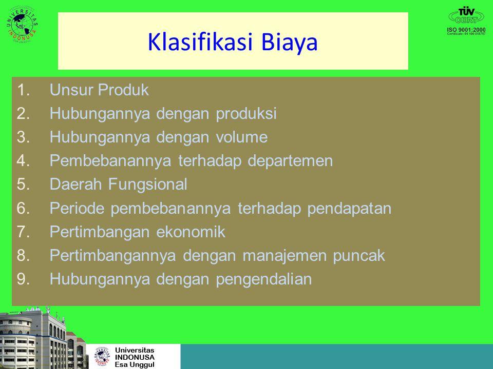 Klasifikasi Biaya Klasifikasi dasar: Produk Waktu pengakuan Perilaku Biaya Pembuatan Keputusan Karakteristik Biaya scr ekonomi