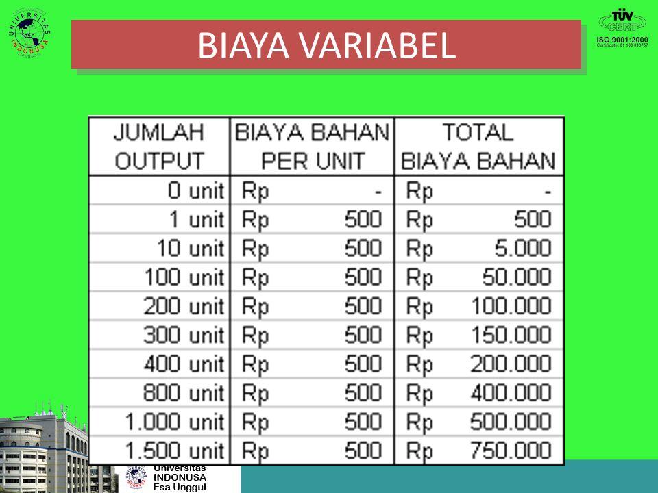 Biaya variabel adalah biaya yang bila dikaitkan dengan volume secara per unit akan selalu tetap meskipun volume produksi berubah-ubah,akan tetapi seca