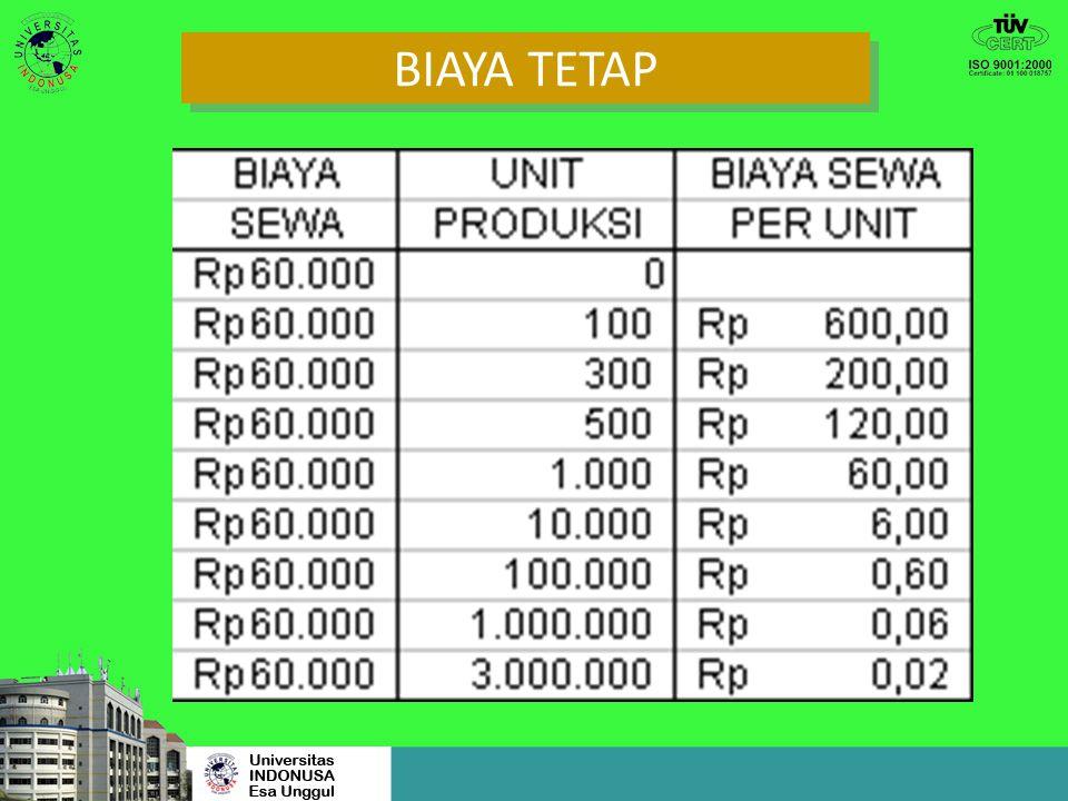 BIAYA TETAP Biaya Tetap adalah biaya yang secara total tidak berubah jumlahnya meskipun jumlah produksi berubah.