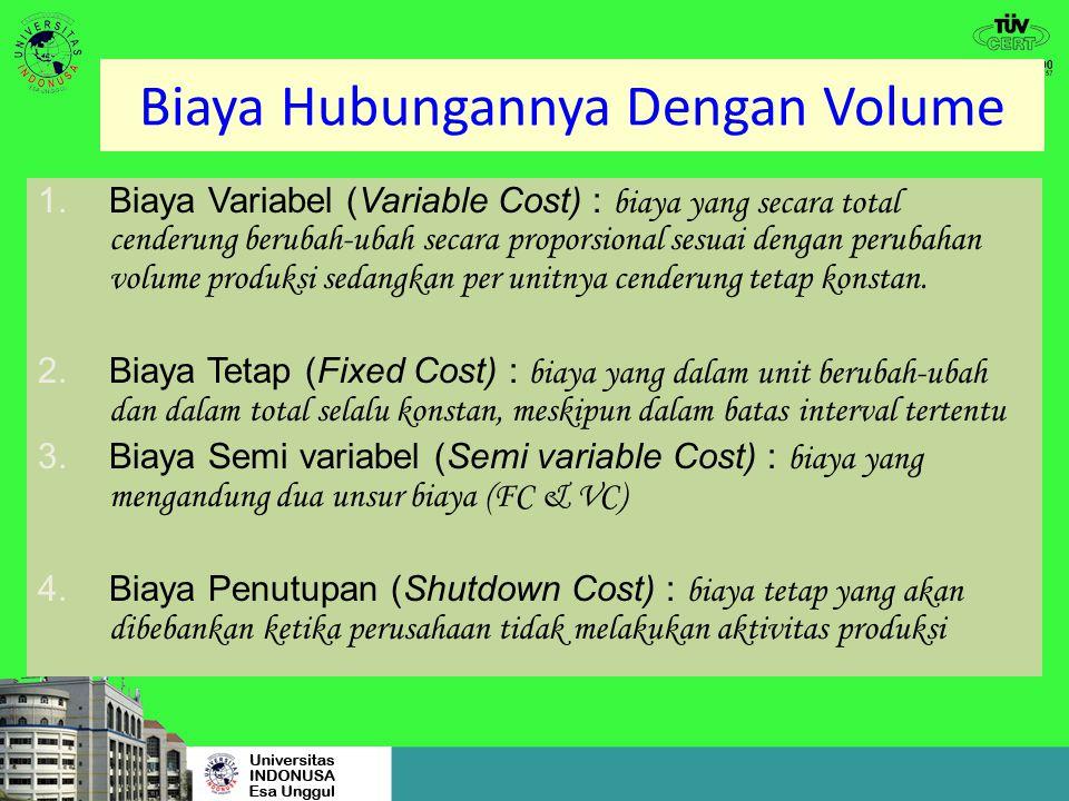 BIAYA SEMI VARIABEL 0 Aktivitas (unit) X Biaya (Y) a Y = a + b X b