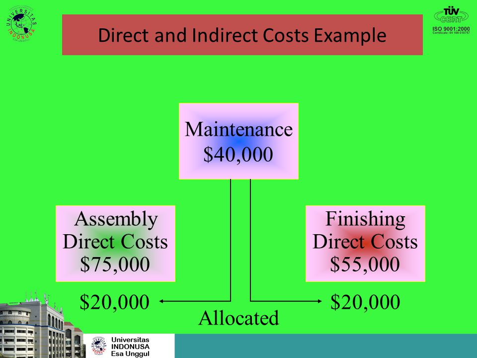 Direct and Indirect Costs Example Direct Costs: Maintenance Department$40,000 Personnel Department$20,600 Assembly Department$75,000 Finishing Departm