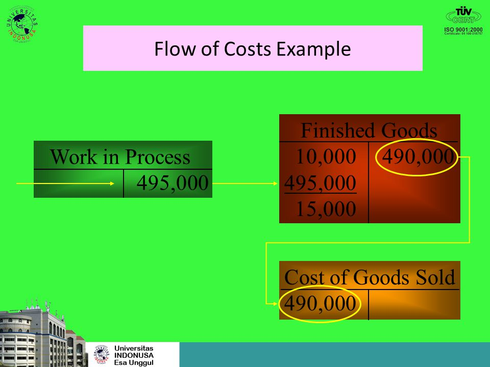 Flow of Costs Example Work in Process Beg. Balance 30,000495,000 Direct mtls. used200,000 Direct labor105,500 Indirect mfg. costs194,500 Ending Balanc