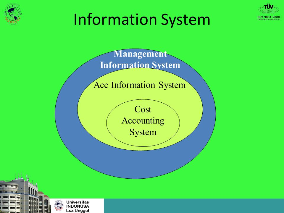Information System Cost Accounting System Acc Information System Management Information System