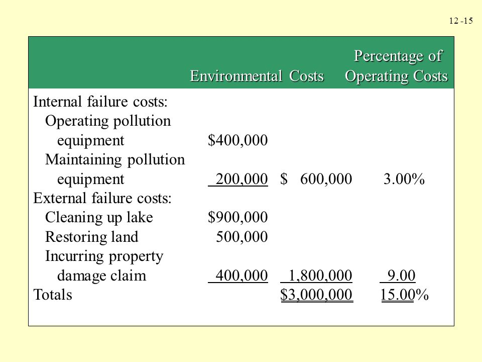 12 -15 Internal failure costs: Operating pollution equipment$400,000 Maintaining pollution equipment 200,000$ 600,000 3.00% External failure costs: Cl