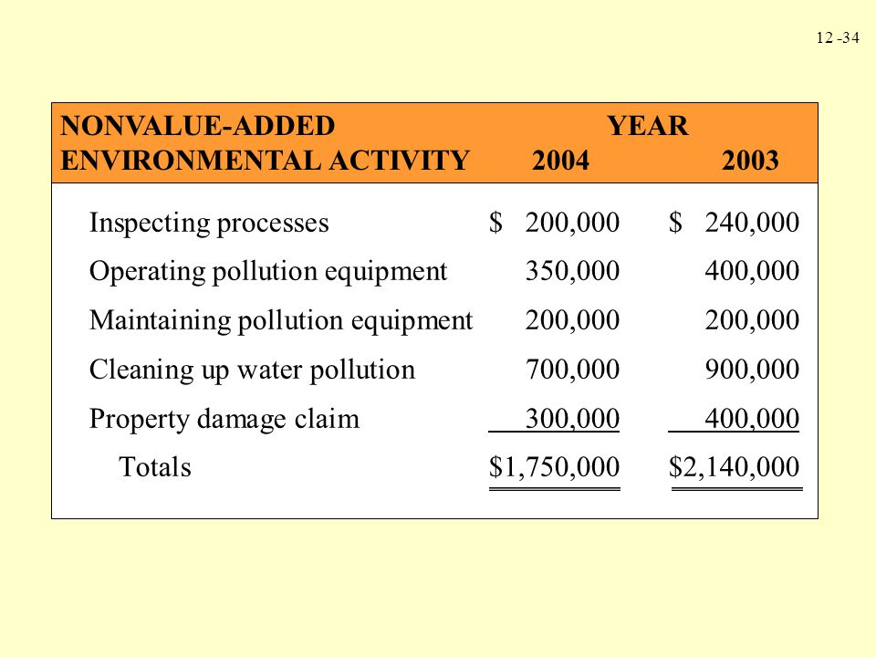 12 -34 Inspecting processes$ 200,000$ 240,000 Operating pollution equipment350,000400,000 Maintaining pollution equipment200,000200,000 Cleaning up wa