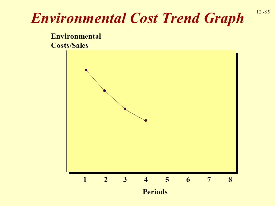 12 -35 Environmental Cost Trend Graph 1 2 3 4 5 6 7 8 Environmental Costs/Sales Periods