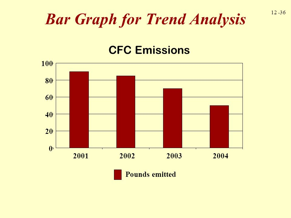 12 -36 0 20 40 60 80 100 2001200220032004 Pounds emitted Bar Graph for Trend Analysis CFC Emissions