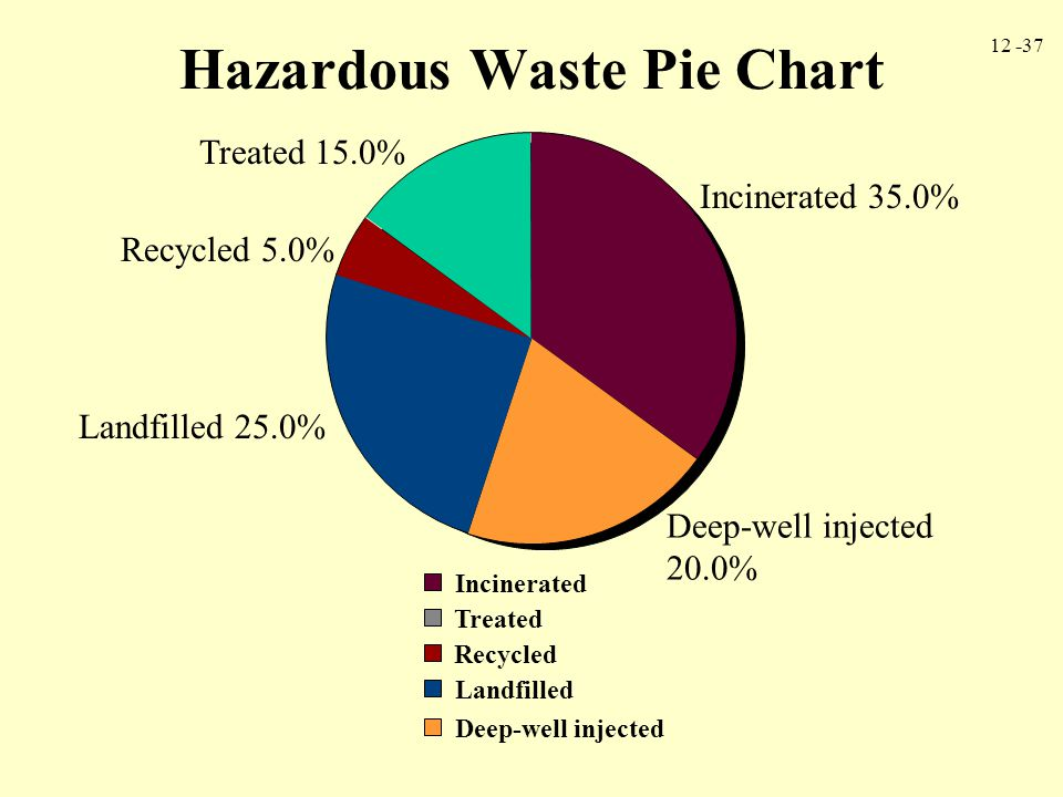12 -37 Hazardous Waste Pie Chart Incinerated Deep-well injected Landfilled Recycled Treated Incinerated 35.0% Deep-well injected 20.0% Landfilled 25.0