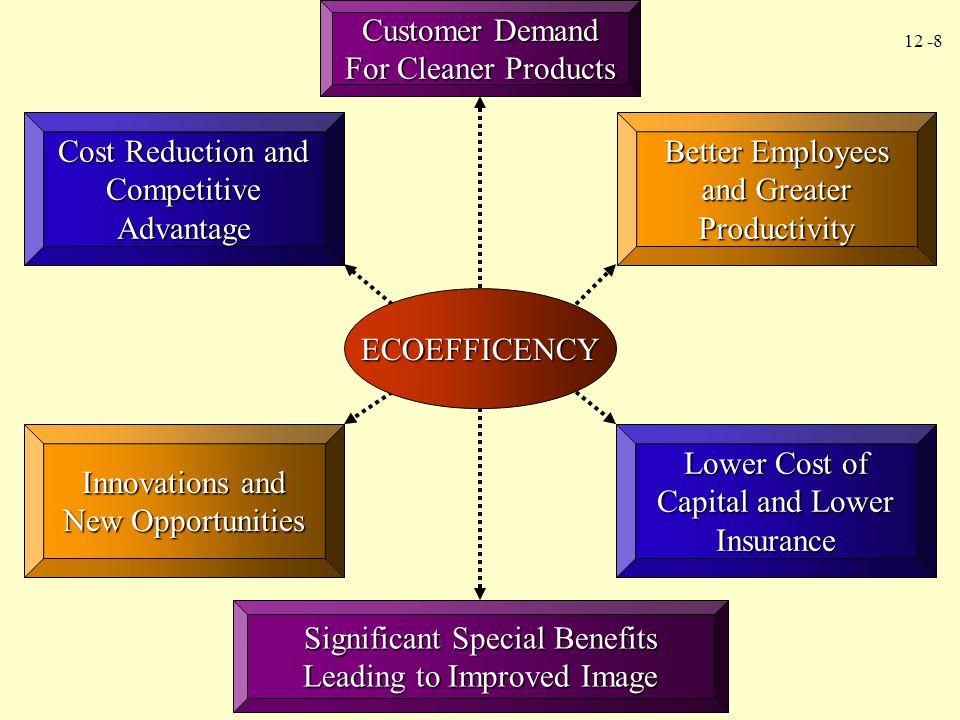 12 -19 Full environmental costing adalah pembebanan seluruh environmental costs, baik private maupun societal, ke produk.