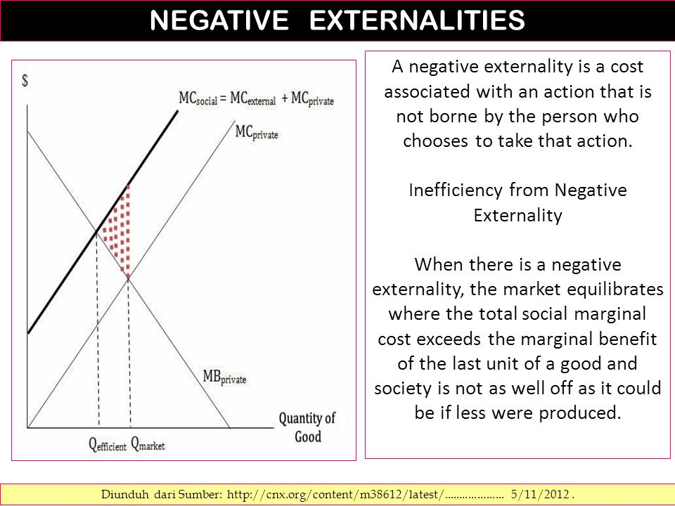 Diunduh dari Sumber: http://cnx.org/content/m38612/latest/.................... 5/11/2012. A negative externality is a cost associated with an action t