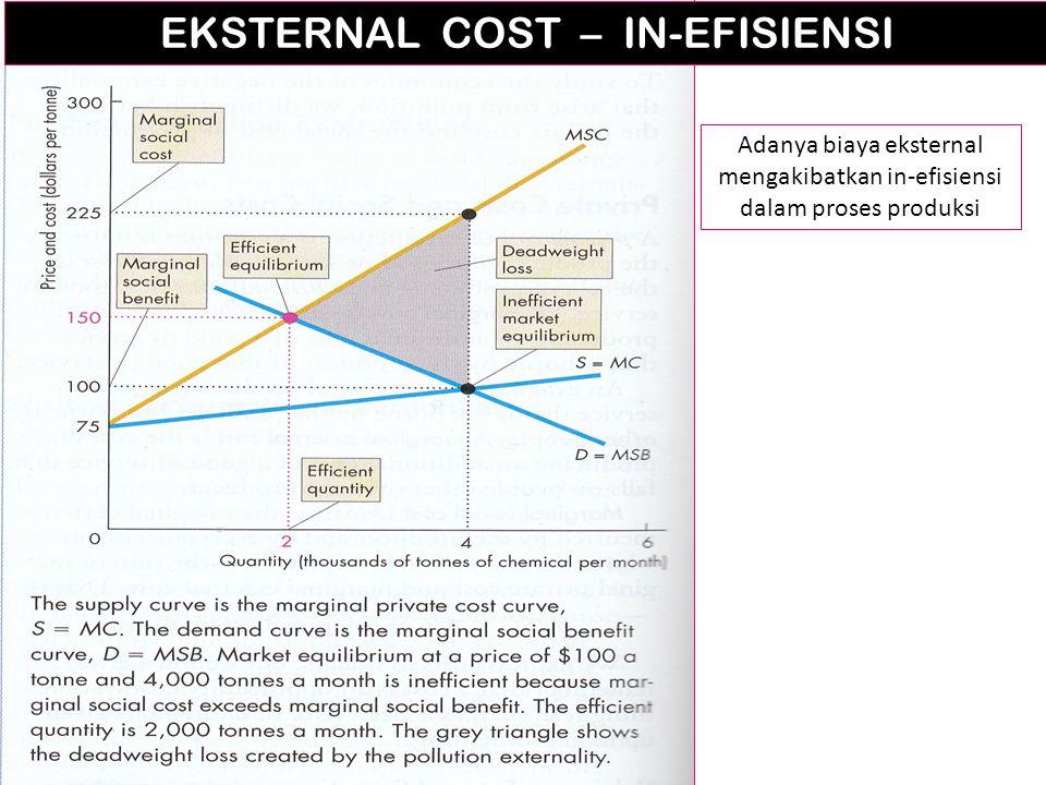 EKSTERNAL COST – IN-EFISIENSI Adanya biaya eksternal mengakibatkan in-efisiensi dalam proses produksi