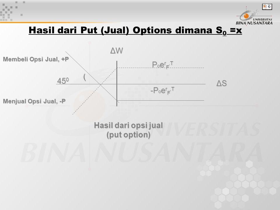 P o e r F.T -P o e r F.T ΔSΔSΔSΔS ΔWΔWΔWΔW Membeli Opsi Jual, +P Menjual Opsi Jual, -P Hasil dari opsi jual (put option) 45 0 ) Hasil dari Put (Jual)