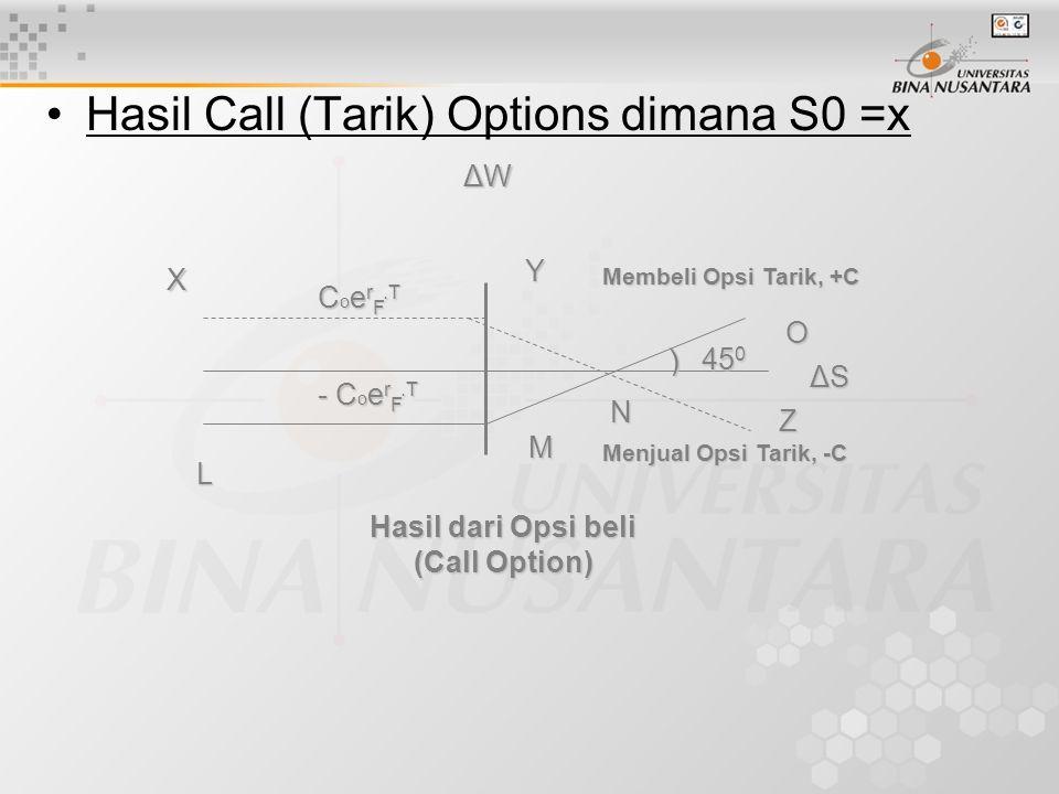 Hasil Call (Tarik) Options dimana S0 =x X L C o e r F.T - C o e r F.T N Z M Y O ΔSΔSΔSΔS 45 0 ) Membeli Opsi Tarik, +C Menjual Opsi Tarik, -C ΔWΔWΔWΔW