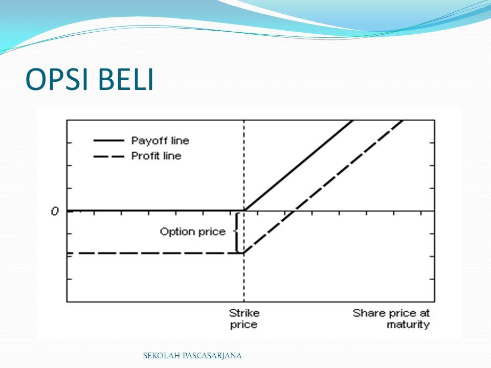 Contoh Lalu tentukan probabilitas opsi call Diketahui kenaikan saham yang diinginkan adalah sebesar 50% dan kemungkinan penurunannya adalah (21.5%), karena inverstor bersikap indeferen terhadap resiko, maka hasil yang diharapkan atas investasi opsi dianggap sama dengan suku bunga umum adalah : SBI = suku bunga bank Indonesia (free risk) P = probalitas kenaikan opsi calls Ks = kemungkinan kenaikan Harga saham Ps = kemungkinan Penurunan Harga saham SBI = P x Ks +(1 – P) x (-Ps) 10 = P x 50 + ( 1 – P ) x (-21,5%) P = 0,44 atau 44% SEKOLAH PASCASARJANA