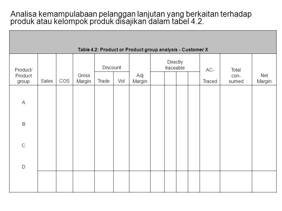Analisa kemampulabaan pelanggan lanjutan yang berkaitan terhadap produk atau kelompok produk disajikan dalam tabel 4.2.